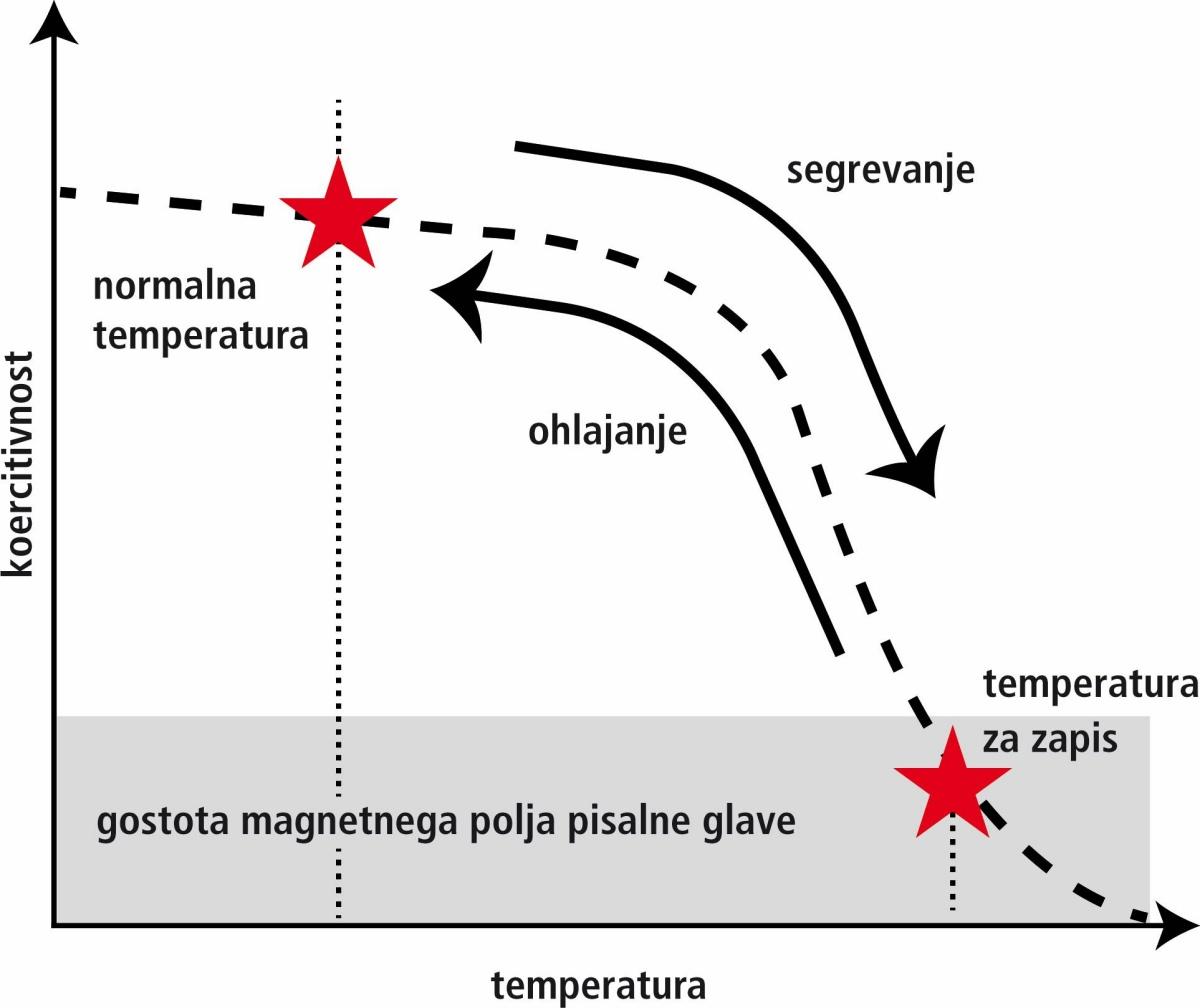 Kako določiti magnetno polje v tuljavi. Magnetno polje tuljav s tokom